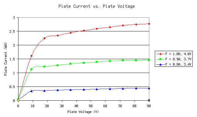 Plate current vs plate voltage