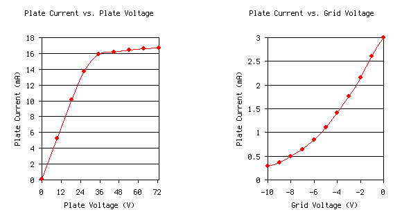 Diode and triode characteristics