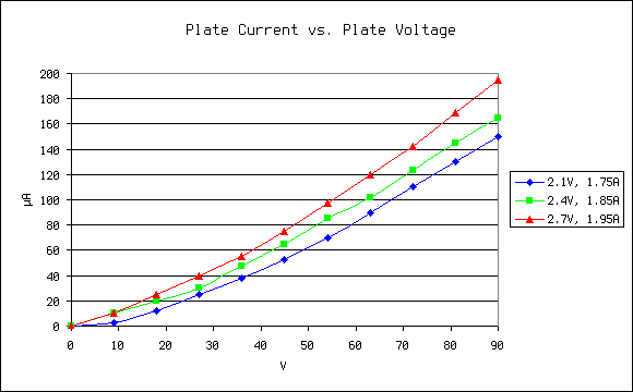 Graph of plate current vs. plate voltage