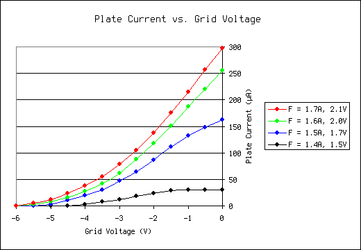 Plate current vs. grid voltage