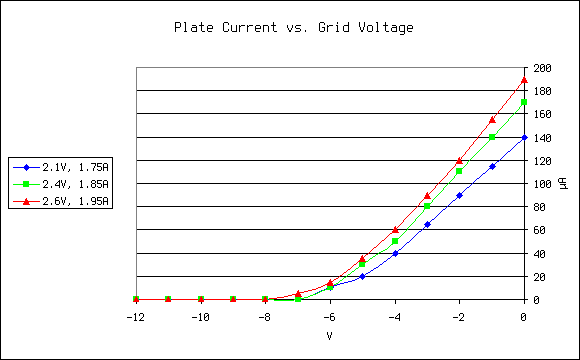 Graph of plate current vs. grid voltage